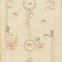 14. abu 'abdullah muhammad ibn 'ali ibn muhammad (known as ibn 'arabi al-hatimi al-ta'i, d.1240 ad), al-futuha al-makkiyah, vol.iv, on fiqh, signed by 'imad al-din idriss al-karami al-isma'ili,yemen, sana'a, dated 857 ad/1453-54 ad